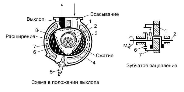 Ванкеля двигатель (схема)