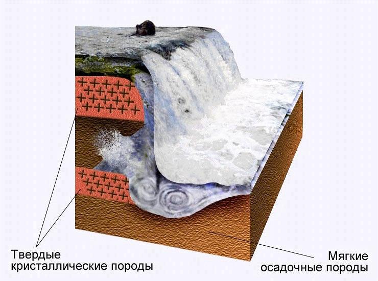 Водопад (образование, схема)
