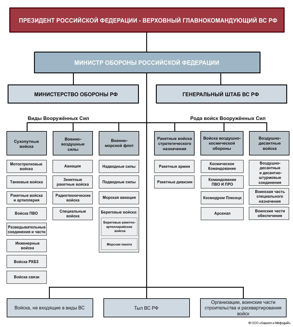 Структура вс россии схема