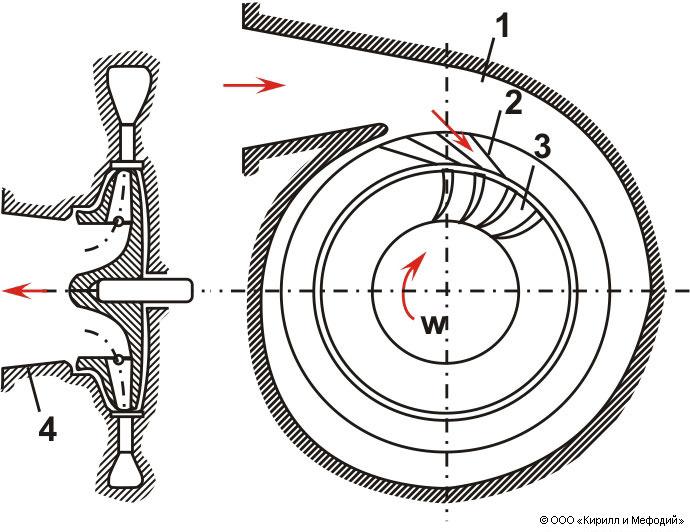 Схема центростремительного