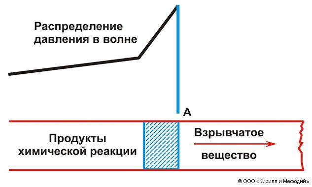 зона химической реакции.