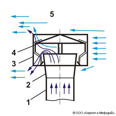 Дефлектор для вентиляции схема