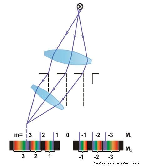 Дифракционная решетка (схема)