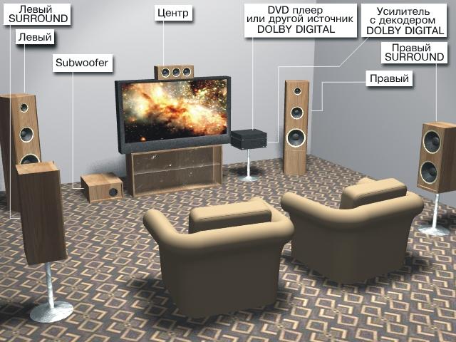 Домашний кинотеатр (схема)