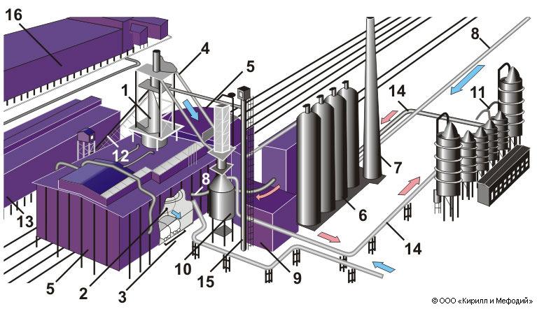 Доменный цех (схема)
