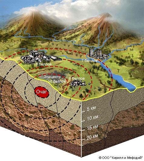 Землетрясение (схема)