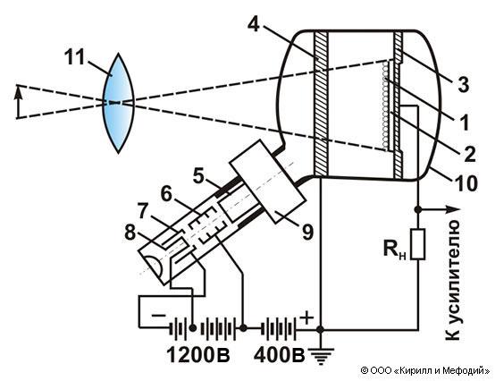 Иконоскоп (схема)