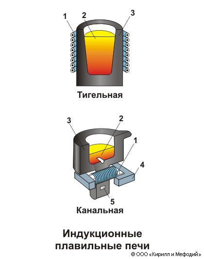 Канальная печь