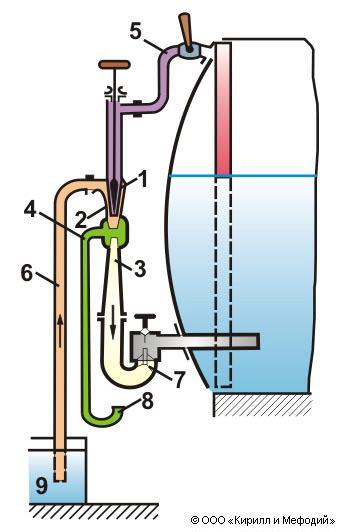Схема работы инжектора: 1
