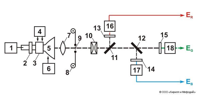 Схема камеры с бегущим лучом: