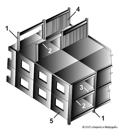 Каркасно-панельные конструкции