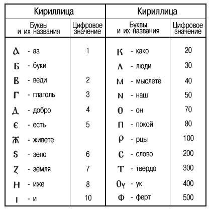 44 буквы изначальной кириллицы