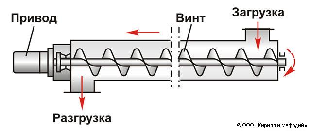 Схема винтового конвейера.