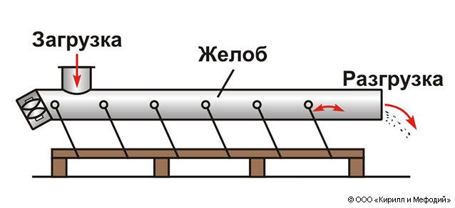 Качающейся конвейер конвейер для транспортировки стекла