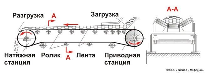 Ленточного транспортера схема фольксваген транспортер купить в пензе