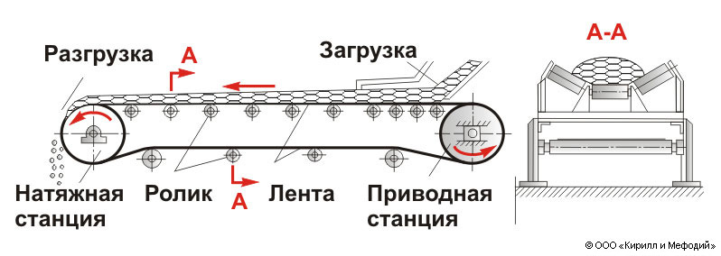 Схема ленточного конвейера с