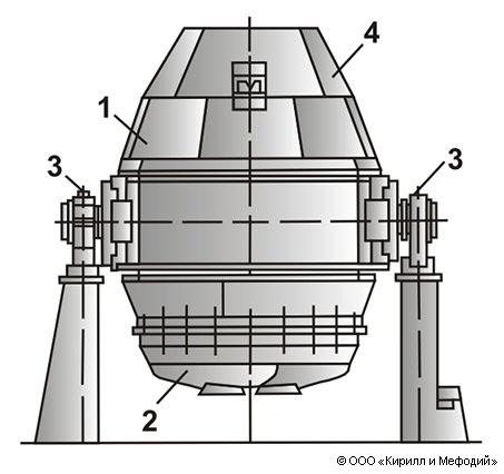 Конвертер (кислородный, схема)