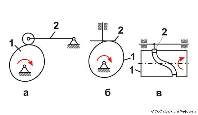 Кулачковый механизм (схема)