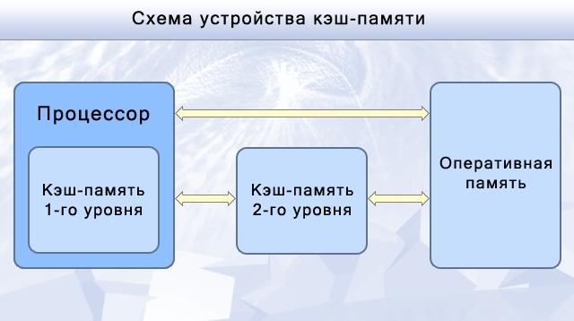 Схема устройства кэш-памяти