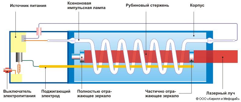 Лазер (схема строения)