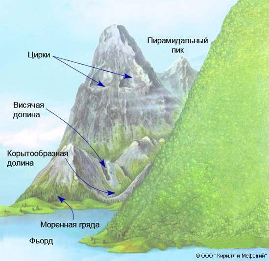 Ледниковые формы рельефа в