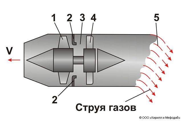 Летательный аппарат (схема