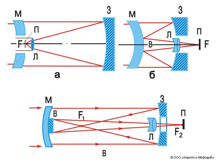 Оптические схемы менисковых