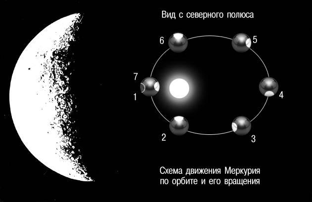 (схема движения планеты)