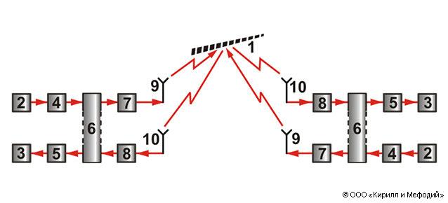 Схема двухсторонней метеорной
