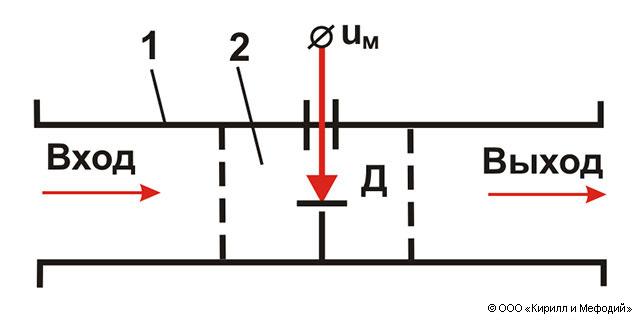 электромагнитной волны на