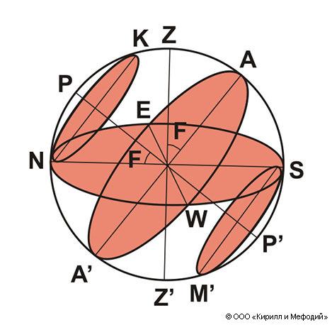 Небесная сфера (схема)