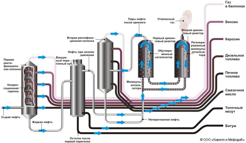 Схема переработки сырой нефти