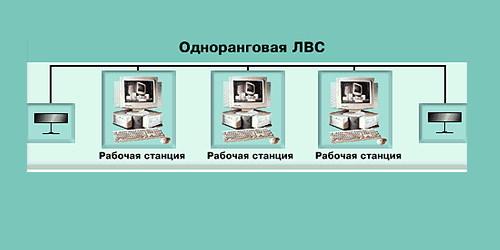 Одноранговая сеть (схема)