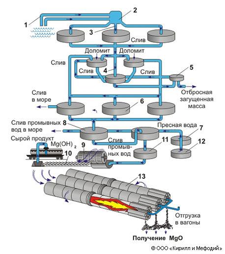 Схема получения магния из
