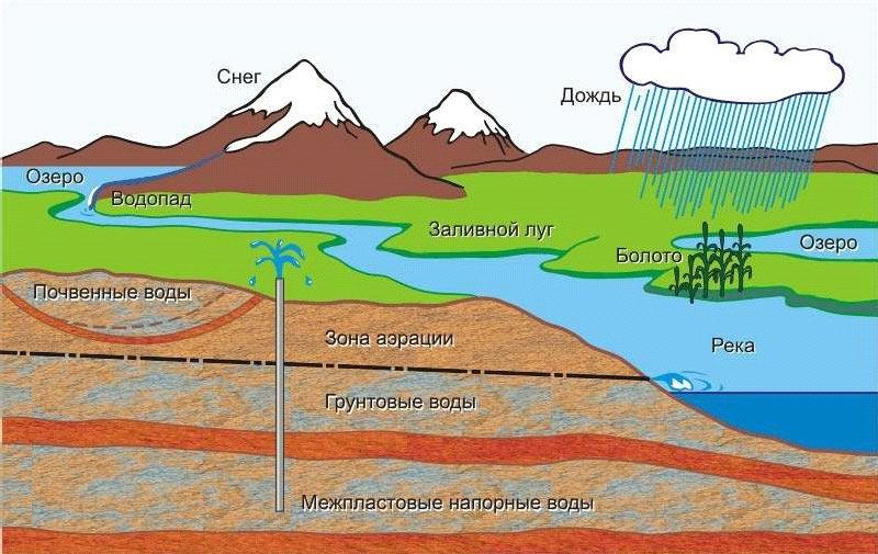 Подземные воды (типы, схема)