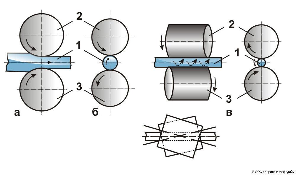 Схема продольной (а)
