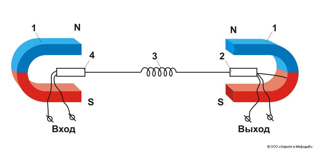Схема пружинной линии