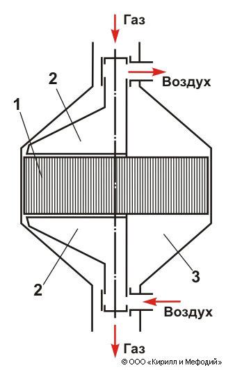 Теплообменник-регенератор пластинчатый теплообменник нн №47тс цена