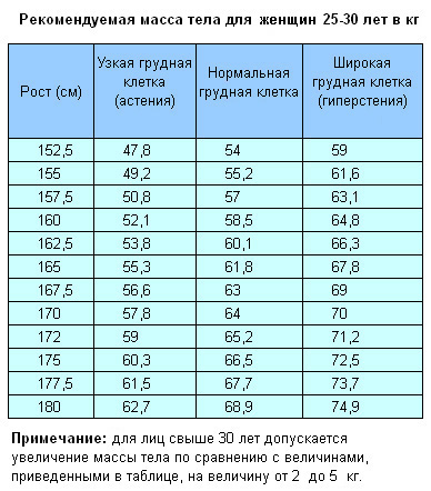Схема норм веса и роста