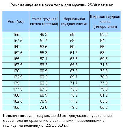Рекомендуемая масса тела для мужчин