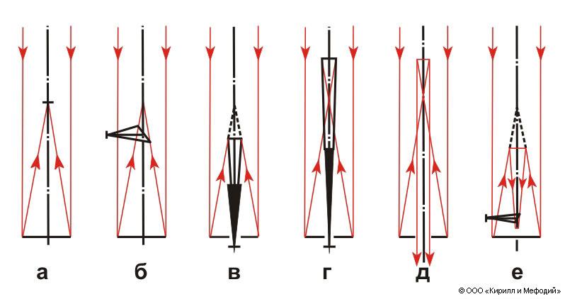 Оптические схемы рефлекторов: