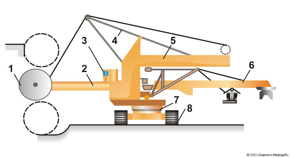 Роторный экскаватор (схема)