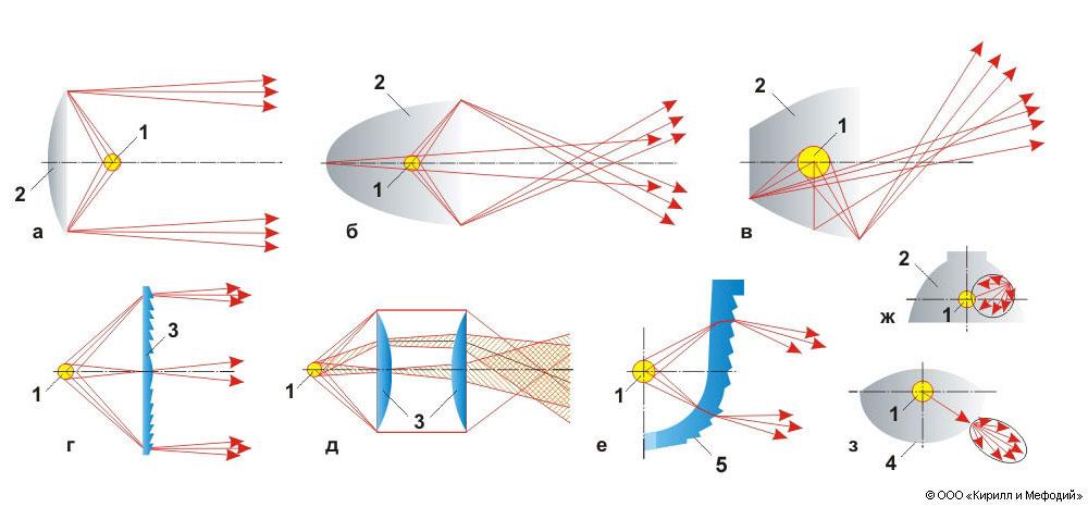 Световые приборы (схемы)