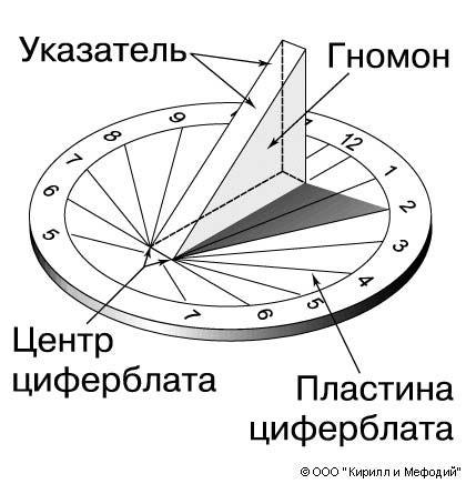 Солнечные часы (схема)