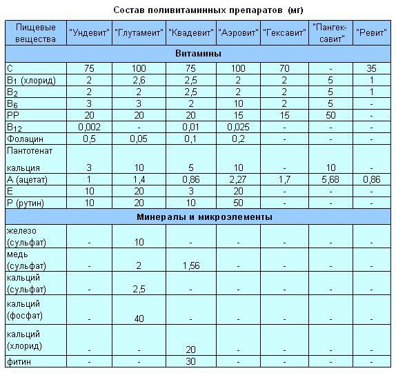 Витамины для беременных таблица для сравнения 51