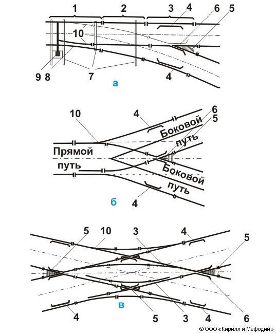 Стрелочный перевод (схема)