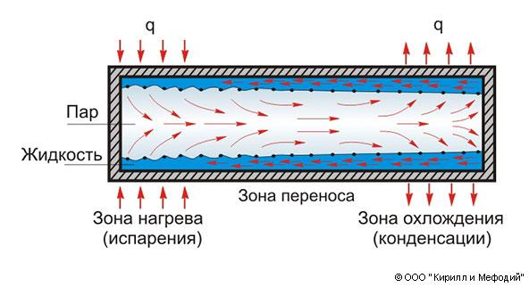 Тепловая труба (схема)