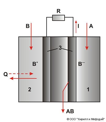 Топливные элементы (схема)
