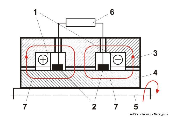 униполярного генератора: 1