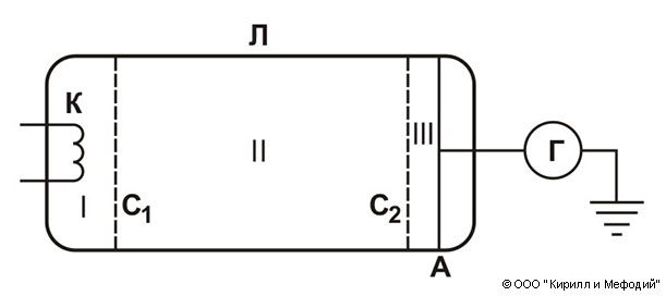 Франка — Герца опыт (схема)
